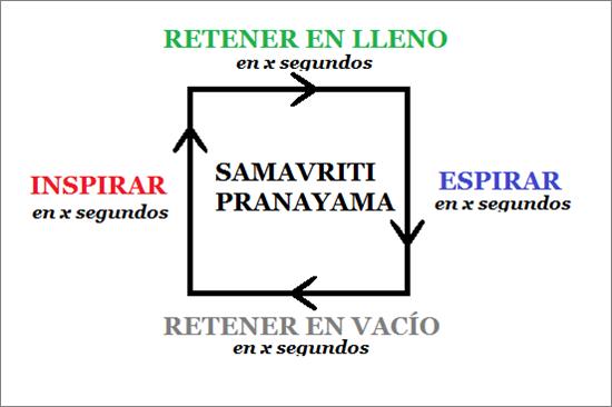 samavririti pranayama